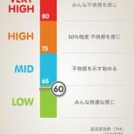 温湿度計 (気圧計,不快指数)4